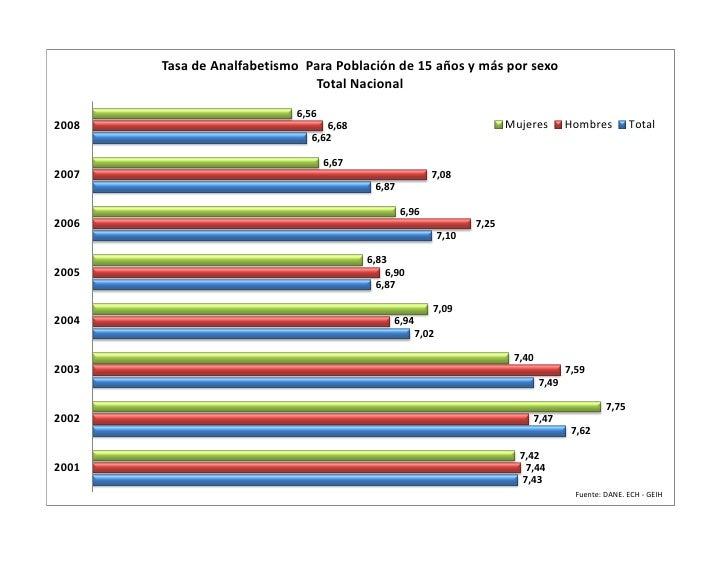 Tasa de Analfabetismo Para Población de 15 años y más por sexo                                Total Nacional              ...