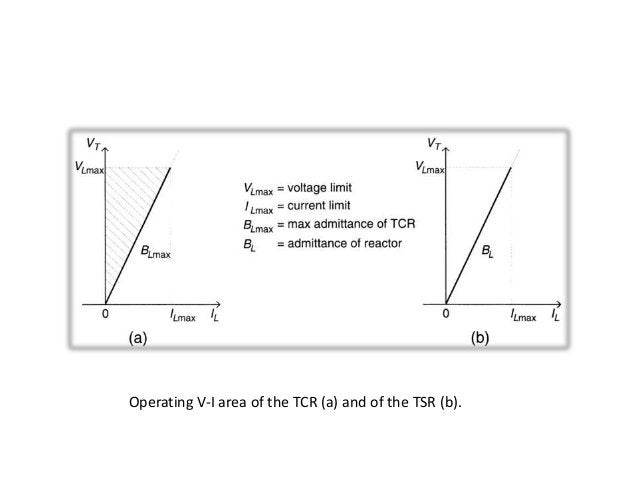 Operating V-I area of the TCR (a) and of the TSR (b).