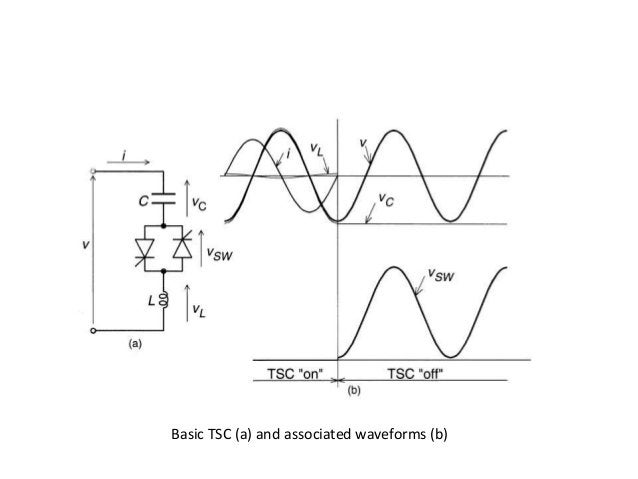 Basic TSC (a) and associated waveforms (b)