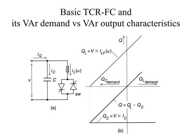 Basic TCR-FC and its VAr demand vs VAr output characteristics