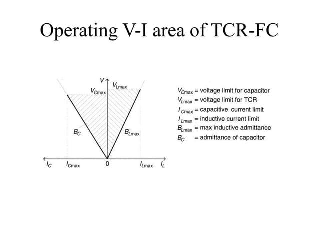 Operating V-I area of TCR-FC