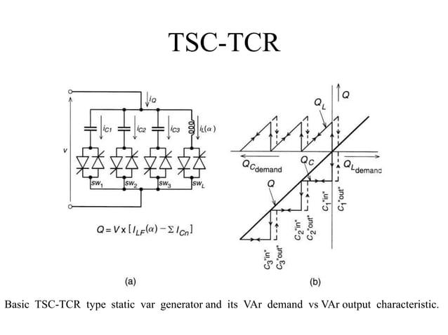 TSC-TCR Basic TSC-TCR type static var generator and its VAr demand vs VAr output characteristic.
