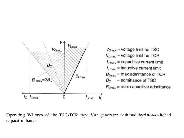 Operating V-I area of the TSC-TCR type VAr generator with two thyristor-switched capacitor banks