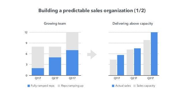 Building a predictable sales organization (2/2) Q2 16 Q3 16 Q4 16 Q1 17 Q2 17 Q3 17 ASP up every quarter Online Retail $xx...