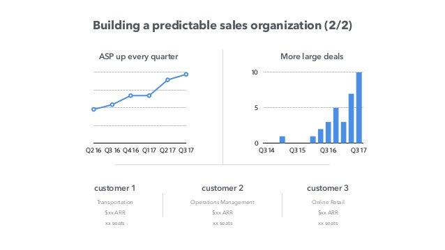 Building a lead generation engine from scratch Q1 17 Q2 17 Q3 17 More marketing spend joined 6 months ago 10 months ago 2 ...