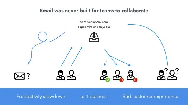 So we built the first shared email client