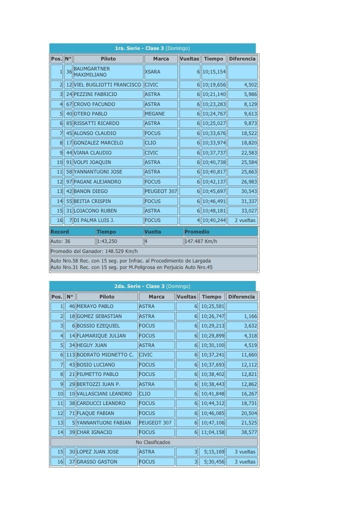 1ra. Serie - Clase 3 (Domingo)  Pos. N°              Piloto                    Marca     Vueltas Tiempo         Diferencia...