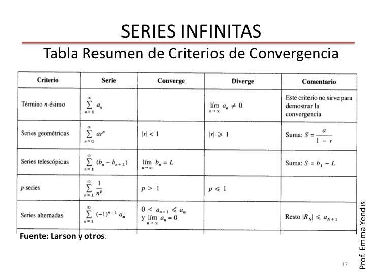 SERIES INFINITAS      Tabla Resumen de Criterios de Convergencia                                                        Pr...