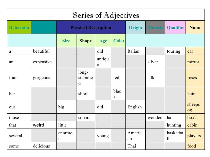 Series Of Adjectives
