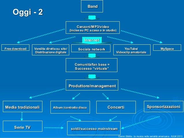 La musica nelle serie tv for Produttore di blueprint virtuale