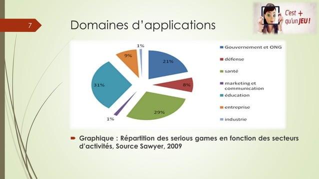 Domaines d'applications  Graphique : Répartition des serious games en fonction des secteurs d'activités, Source Sawyer, 2...