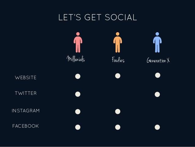 LET'S GET SOCIAL WEBSITE TWITTER INSTAGRAM FACEBOOK Millenials Generation XFoodies