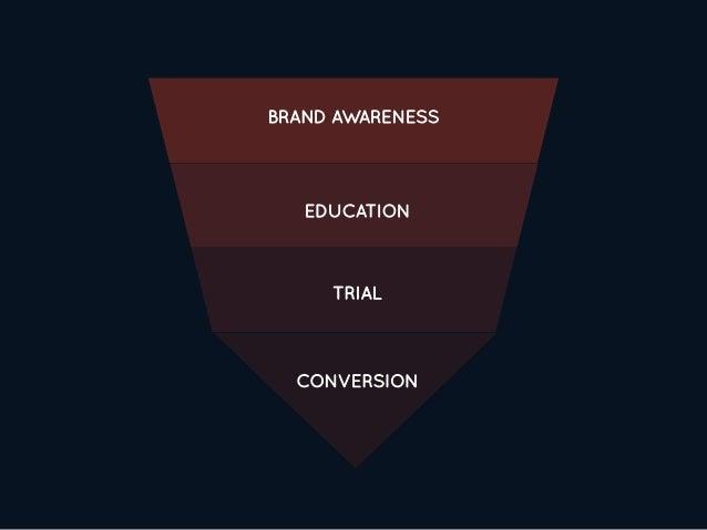 BRAND AWARENESS TRIAL EDUCATION CONVERSION
