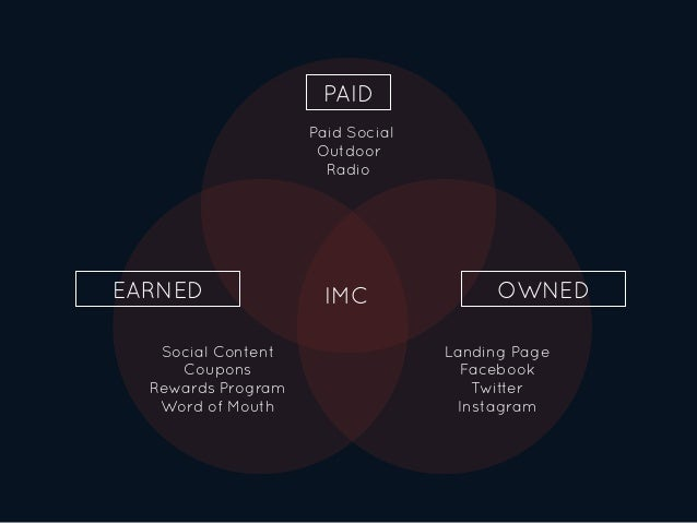 PAID OWNEDEARNED Paid Social Outdoor Radio IMC Landing Page Facebook Twitter Instagram Social Content Coupons Rewards Prog...