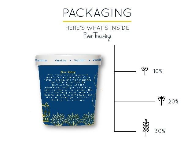 PACKAGING HERE'S WHAT'S INSIDE 10% 20% 30% Fiber Tracking