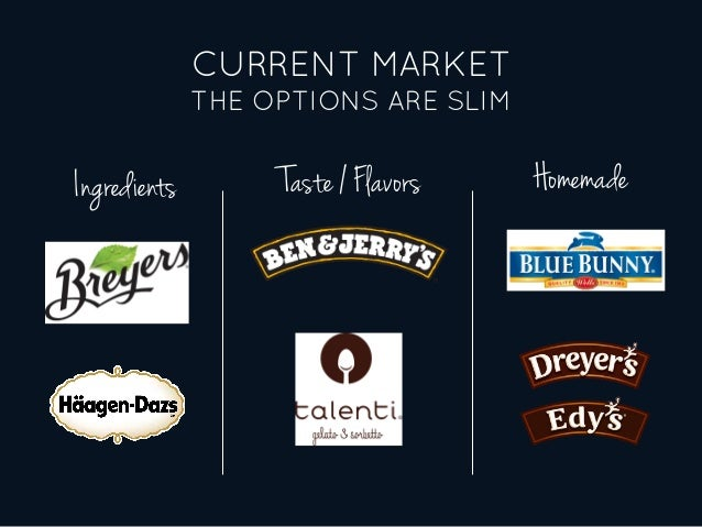 CURRENT MARKET THE OPTIONS ARE SLIM Ingredients Taste / Flavors Homemade