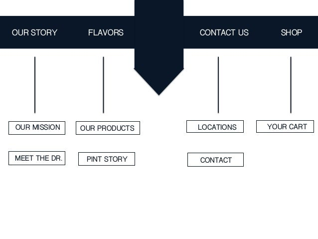 FLAVORS SHOPCONTACT USOUR STORY OUR MISSION LOCATIONS MEET THE DR. CONTACT YOUR CARTOUR PRODUCTS PINT STORY