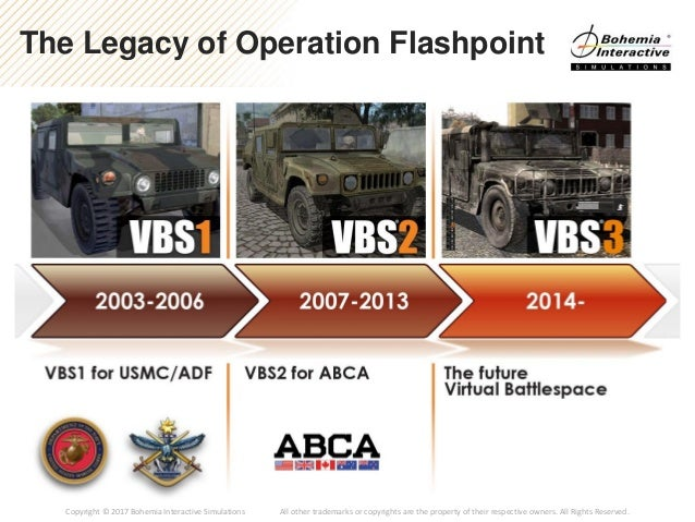 Future-Proofing the Virtual Battlespace for the U S  Military