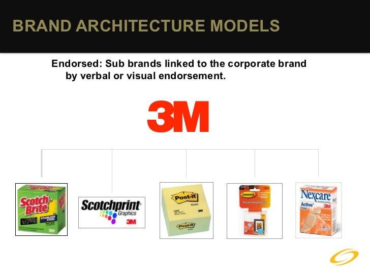 BRAND ARCHITECTURE MODELS ...