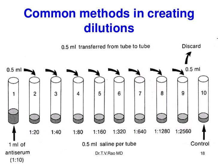 Common methods in creating       dilutions          Dr.T.V.Rao MD      18