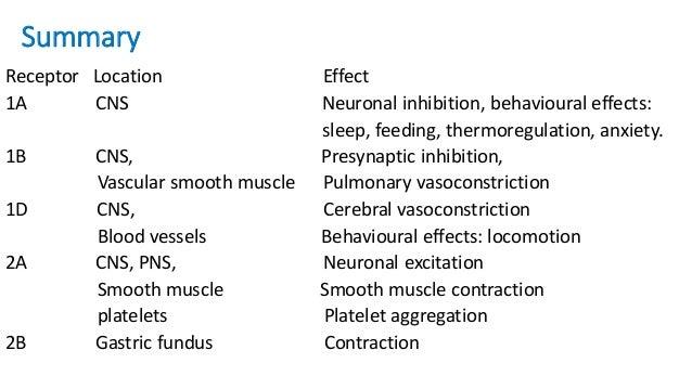 Summary Receptor Location Effect 2C CNS, Cerebrospinal fluid secretion Choroid plexus 3 PNS Neuronal excitation (autonomic...