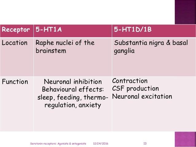 Receptor 5-HT1A 5-HT1D/1B Location Raphe nuclei of the brainstem Substantia nigra & basal ganglia Function Neuronal inhibi...