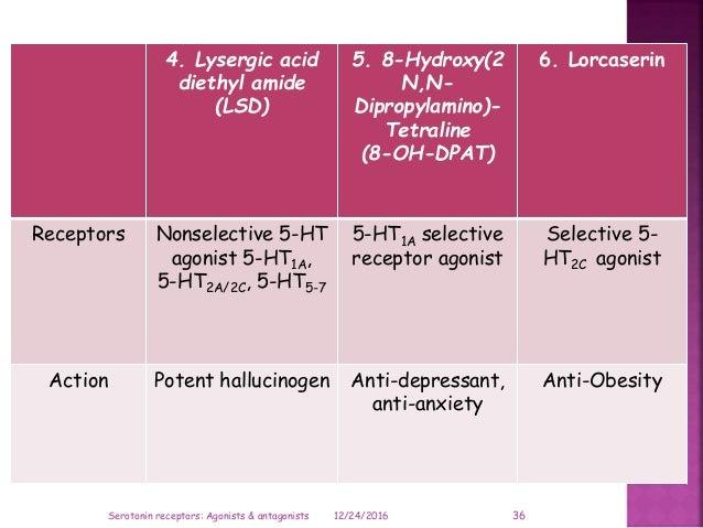 4. Lysergic acid diethyl amide (LSD) 5. 8-Hydroxy(2 N,N- Dipropylamino)- Tetraline (8-OH-DPAT) 6. Lorcaserin Receptors Non...