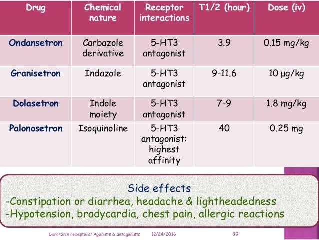 Drug Chemical nature Receptor interactions T1/2 (hour) Dose (iv) Ondansetron Carbazole derivative 5-HT3 antagonist 3.9 0.1...