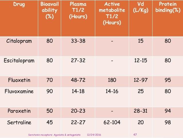 Drug Bioavail ability (%) Plasma T1/2 (Hours) Active metabolite T1/2 (Hours) Vd (L/Kg) Protein binding(%) Citalopram 80 33...