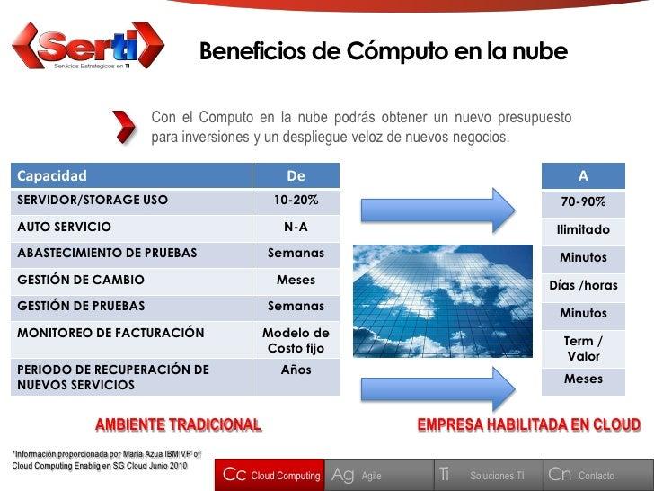 Beneficios de Cómputo en la nube                                       Con el Computo en la nube podrás obtener un nuevo p...