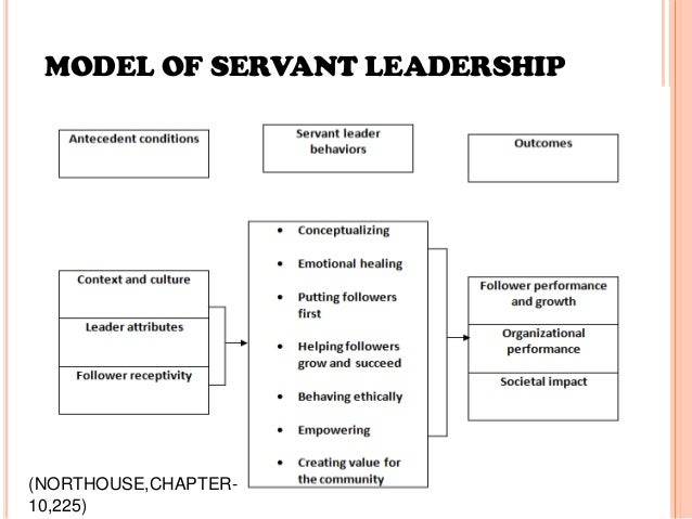 characteristics of servant leadership On jan 1, 2002 larry c spears published: character and servant-leadership: ten characteristics of effective, caring leaders.