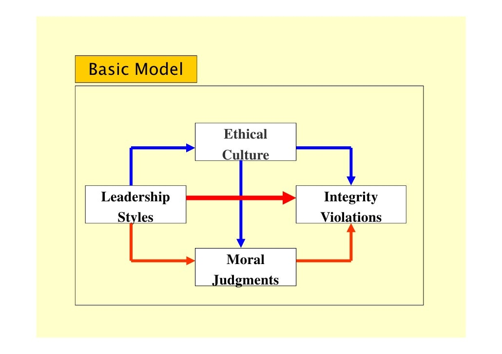leadership style organizational politics and employees' To identify the differences of leadership styles and the organizational forms   leadership are leaders using contingent rewards to motivate employees and  leaders  professional, diversified, innovative, missionary, and political  organization.