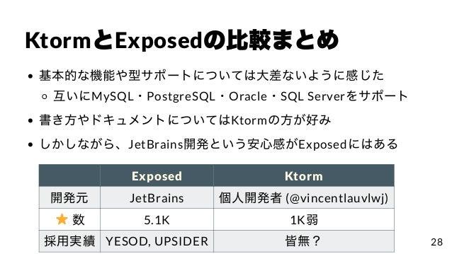 KtormとExposedの⽐較まとめ 基本的な機能や型サポートについては⼤差ないように感じた 互いにMySQL・PostgreSQL・Oracle・SQL Serverをサポート 書き⽅やドキュメントについてはKtormの⽅が好み しかしなが...