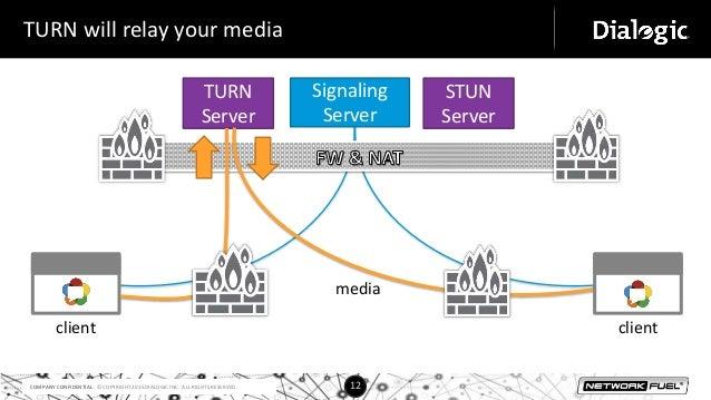 Server-side WebRTC Infrastructure