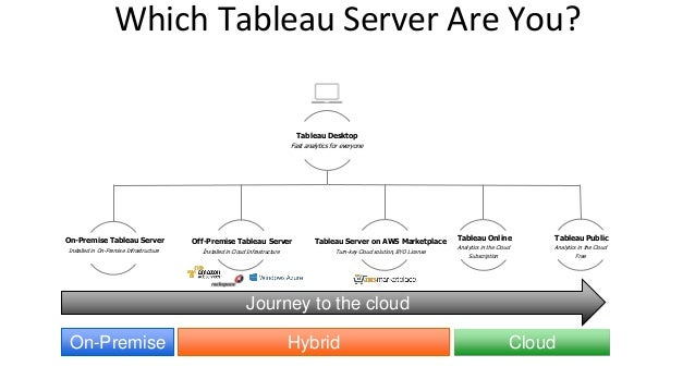 Tableau Server deployment options