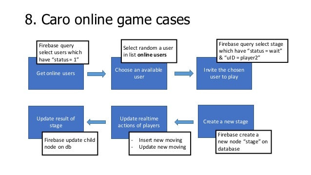 Online mobile game server use Firebase realtime aatabase