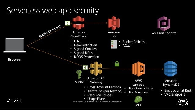 Serverless Architectural Patterns and Best Practices (ARC305-R2) - AW…