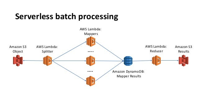 Serverless Architecture Aws