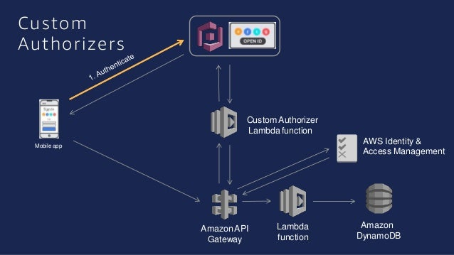 Serverless Authentication and Authorisation for Your APIs on AWS