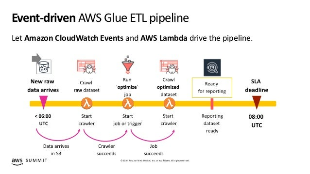 Serverless data prep with AWS Glue - ADB306 - New York AWS