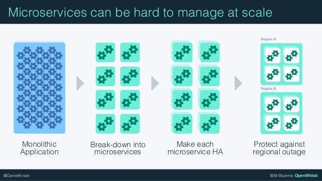 IBM Bluemix OpenWhisk@DanielKrook Monolithic Application Break-down into microservices Make each microservice HA Protect a...