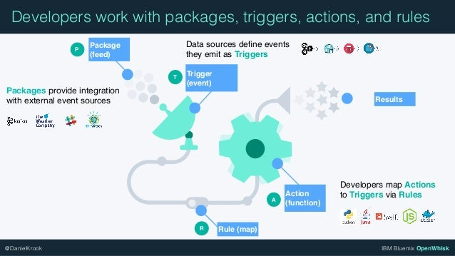 IBM Bluemix OpenWhisk@DanielKrook Results Developers work with packages, triggers, actions, and rules Package (feed) Packa...