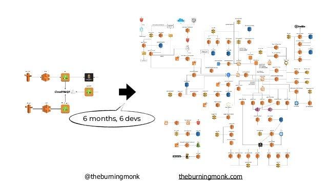 @theburningmonk theburningmonk.com 95% cost saving compared to existing EC2-based solution