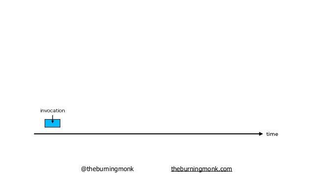@theburningmonk theburningmonk.com time invocation invocation invocation invocation invocation invocation