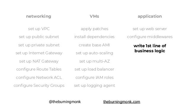 @theburningmonk theburningmonk.com networking VMs apply patches install dependencies create base AMI set up auto-scaling s...