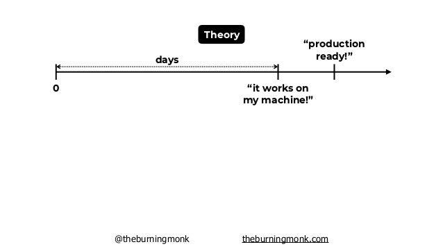 "@theburningmonk theburningmonk.com 0 Theory ""it works on my machine!"" ""production ready!"" 0 Reality ""it works on my machin..."