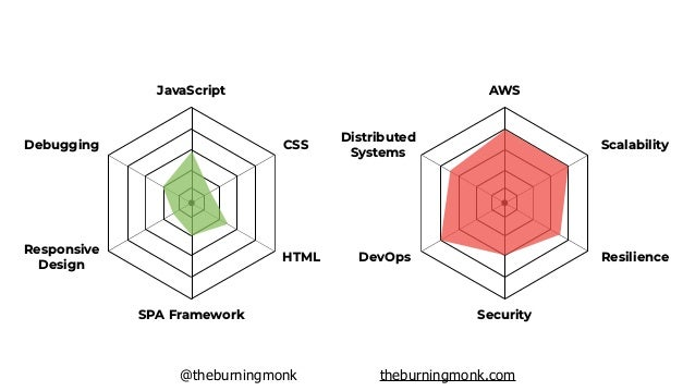 @theburningmonk theburningmonk.com what you need to know to build a production-ready backend on AWS EC2 / Containers Serve...