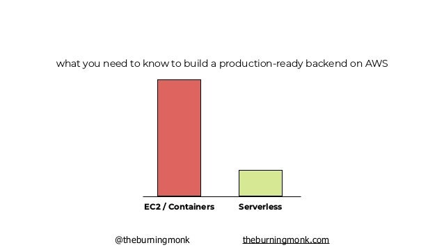 @theburningmonk theburningmonk.com backend engineers can get so much more done with less effort and stress