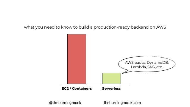 """@theburningmonk theburningmonk.com the backend should """"just work"""" it shouldn't be THAT hard, and it doesn't have to"""