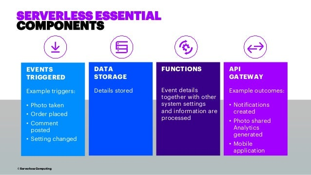 6 Serverless Computing SERVERLESS ESSENTIAL COMPONENTS API GATEWAY Example outcomes: • Notifications created • Photo share...